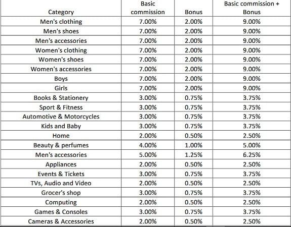 Jumia Affiliate Commission metric